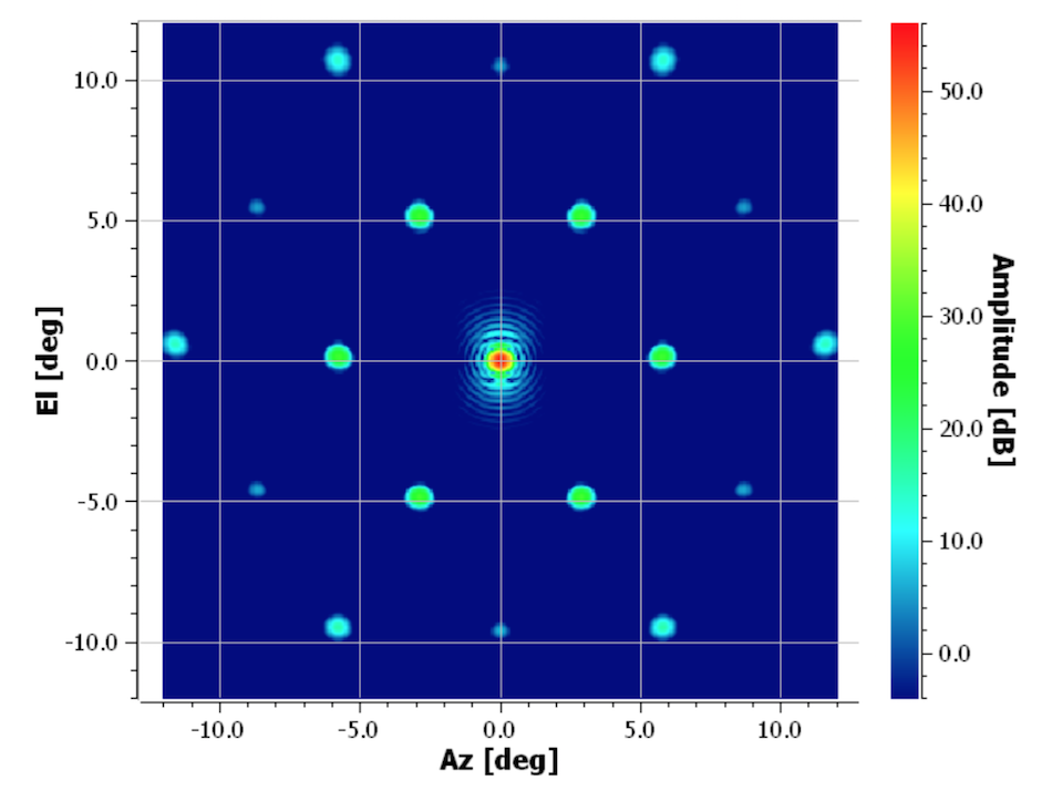 Cappellin et al., ESA Antenna Workshop (2018)